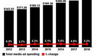 Marketing Digital atinge 25% dos gastos em publicidade